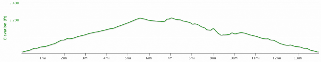 Napa Valley Marathon Elevation Profile