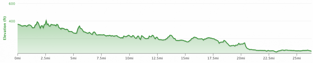 Napa Marathon Elevation Profile