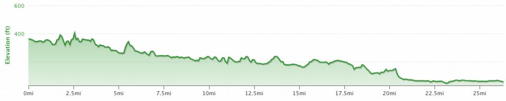 Napa Marathon Elevation Profile